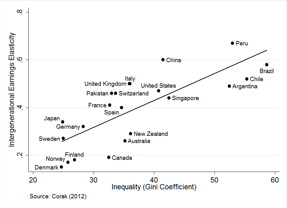 inequality and occupy wall street decline of the american dream  in general