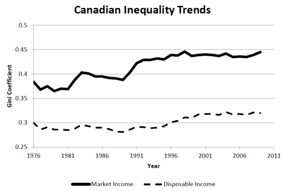 Canadian Inequality: Recent Development and Policy Options