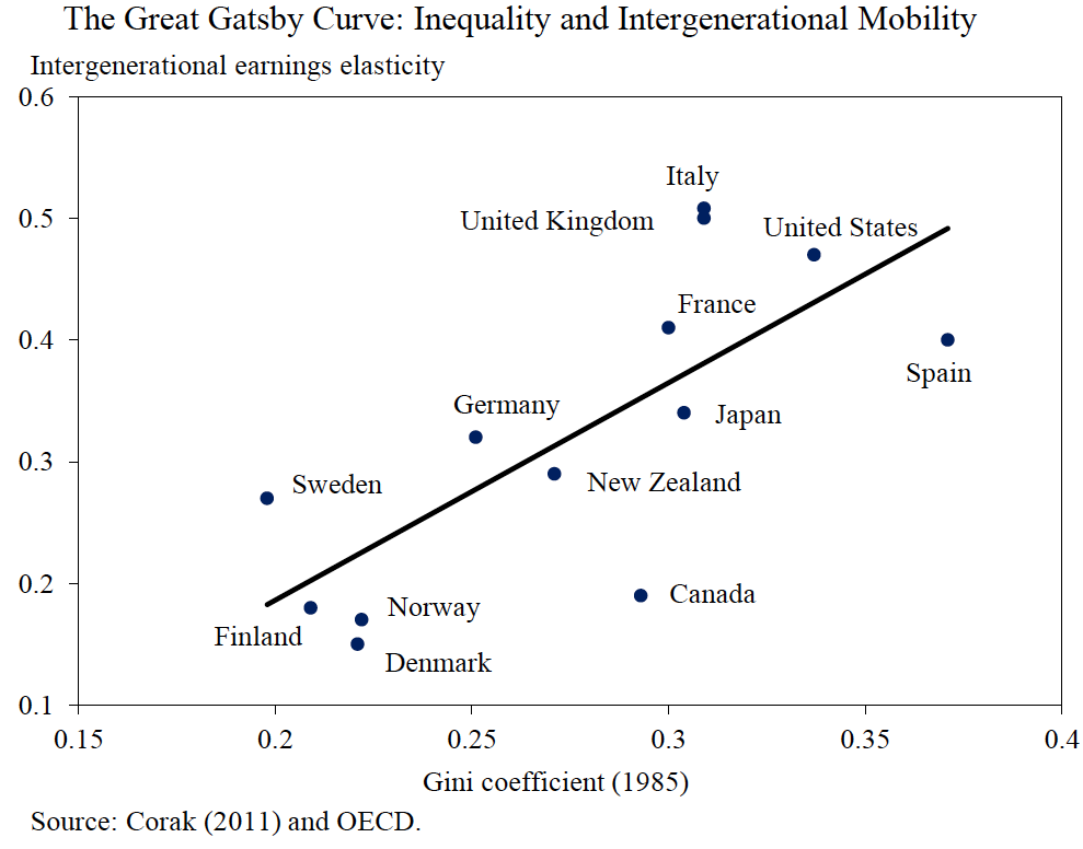 sociologydimensions of inequality essay