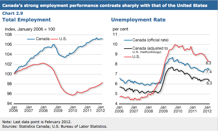 The gap between us and canadian unemployment rates is bigger than the sciox Gallery