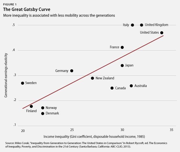 Great gatsby wealth vs poverty