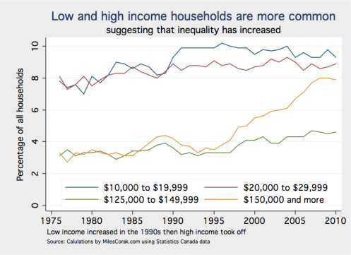 Low and high income households
