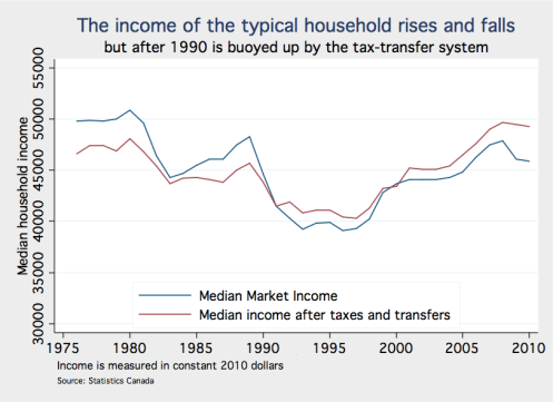 Median income mrkt and AFTT