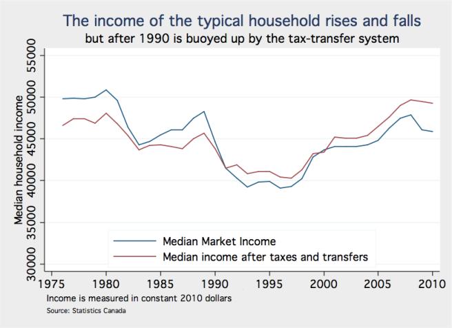 Median income mrkt and AFTT