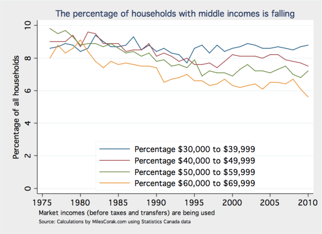 Percentage of middle incomes