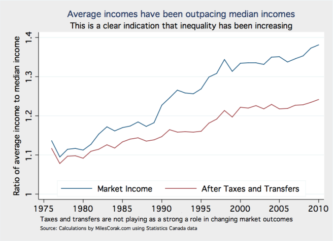 Ratio of average to median income