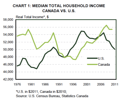 Median income in Canada and the US from TD