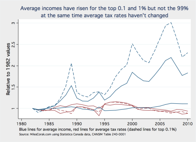 Average incomes and tax rates relative to 1982