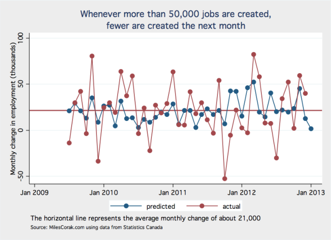 One step predictions of employment change from an MA(1,4) process