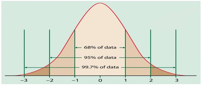 normal curve This tutorial shows how to make a filled histogram, overlaid with a normal distribution curve in excel, as a combination area and scatter chart.