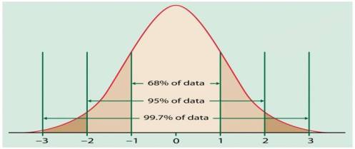 normal_curve