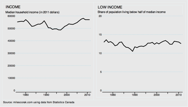 Median income and low income combined