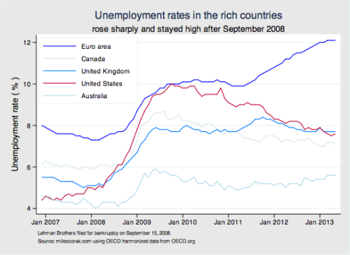 OECD unemployment rates