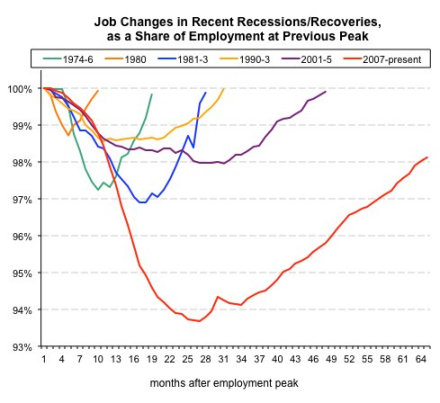 Catherine Rampell Comaring Jobs n Recessions and Recoveries