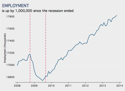 Employment 2008 to 2013