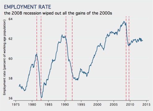 Employment Rate 1976 to 2013