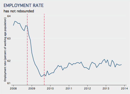 Employment Rate 2008 to 2013