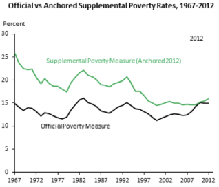 Trends in the Official and Supplemental poverty measures