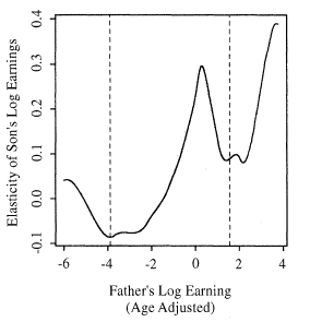 Figure 3 Panel B Corak and Heisz 1999