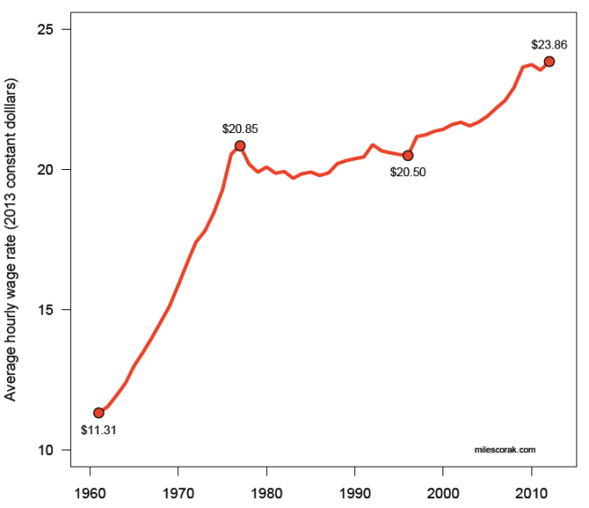 Hourly Wage Rate in Canada expressed in 2013 constant dollars
