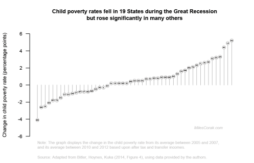 Changes in the child poverty rate during the Great Recession by State