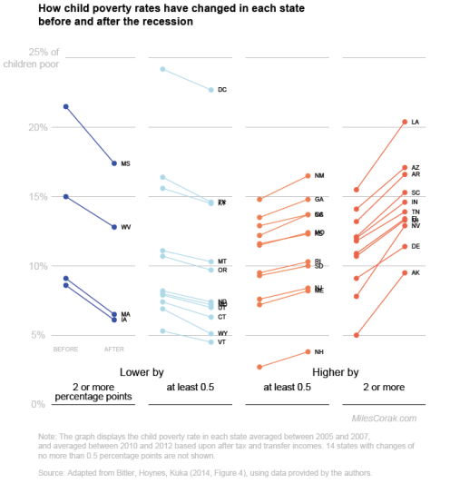 Child poverty rates and changes across the States before and after the recession