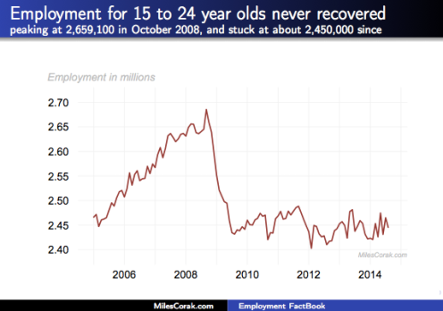 Employment of young people in Canada