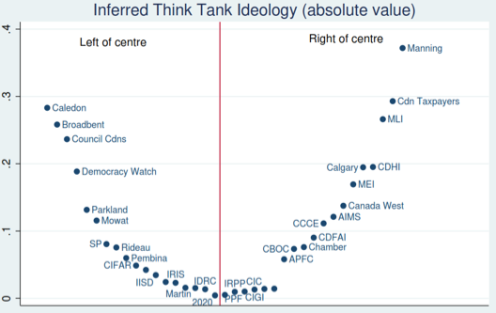 Stephen Tapp Inferred Think Tank Ideology