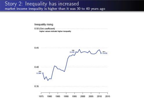 Story 2 Inequality has increased