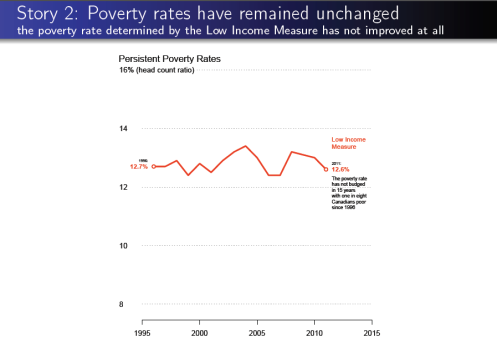 Story 2 Poverty rates are unchanged