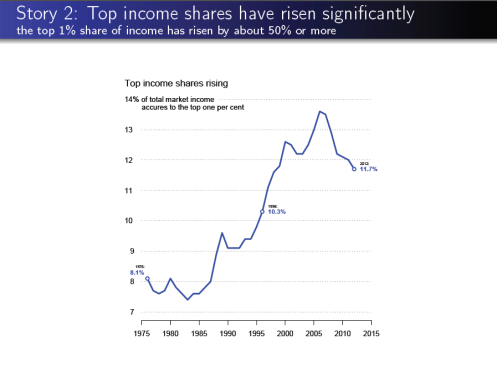 Story 2 Top income shares have risen