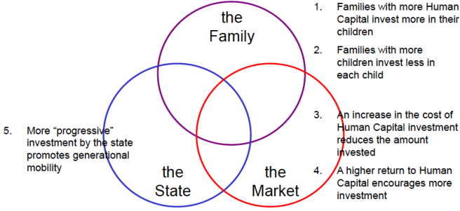 Family market state
