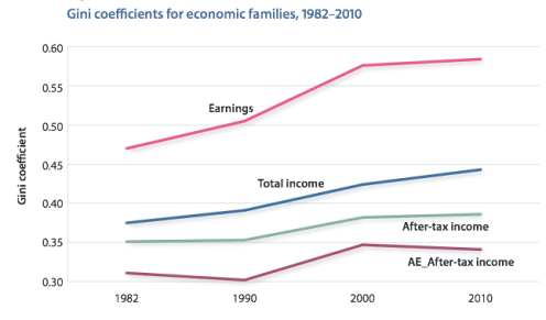 Source: Fraser Institute (2015), Income Inequality: Measurement Sensitivities, Figure 6.