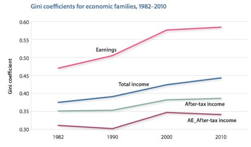 Source: Fraser Institute (2015), Income Inequality: Measurement Sensitivities, Figure 6.