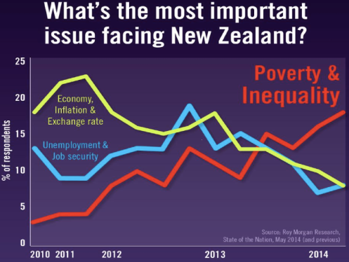 Poverty and inequality is the most important issue facing New Zealand