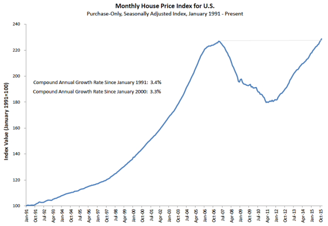 House Price Index United States Federal Housing Financing Agency