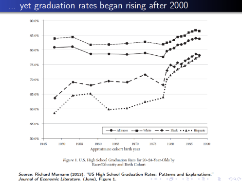 Figure 1 Richard Murnane US High School Graduation Rates Journal of Economic Literature
