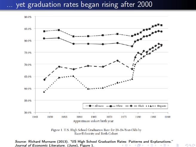Figure 1 Richard Murnane US High School Graduation Rates Journal of Economic Literature