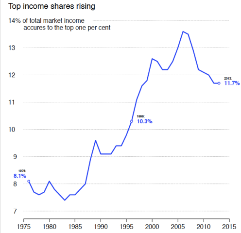 Top_Income_Share_Canada