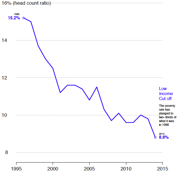 Poverty-rate-Low-Income-Cut-Off