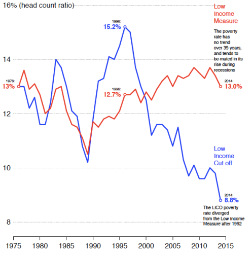 Poverty rates in Canada LICO and LIM