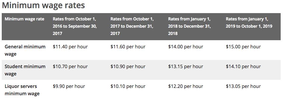 Minimum Wage by Province   Restaurants Canada (formerly CRFA)
