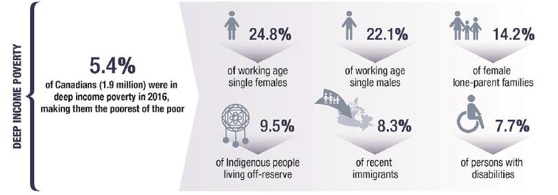 poverty in canada statistics
