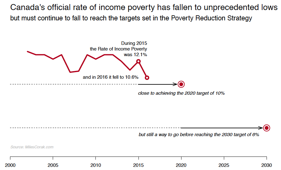 2.1 POVERTY AND INEQUALITY: HIGH GROWTH, BUT NOT FOR ALL